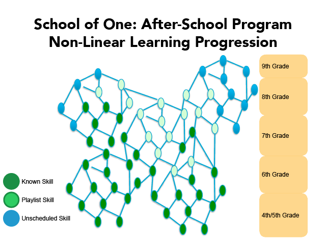 School of One Non-Linear Learning Progression
