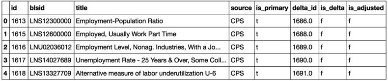 Series Info DataFrame