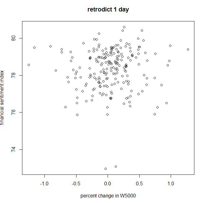 Retodiction scatter plot