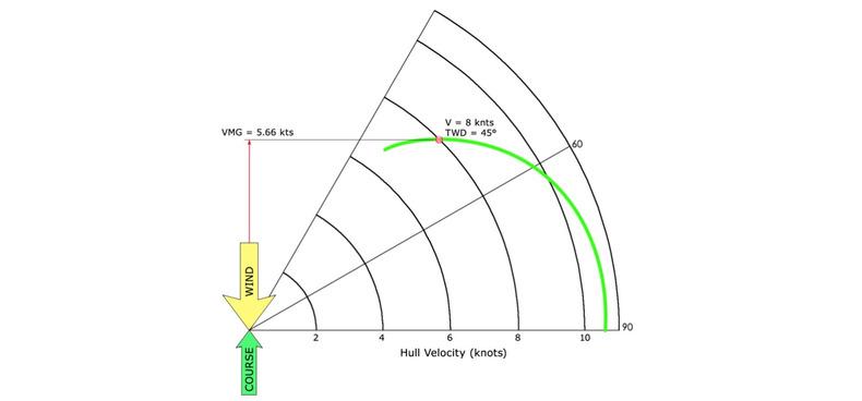 ACC polar curve