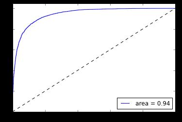 ROC curve 2