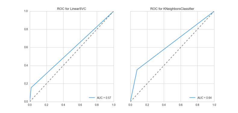 ROC_AUC Curve