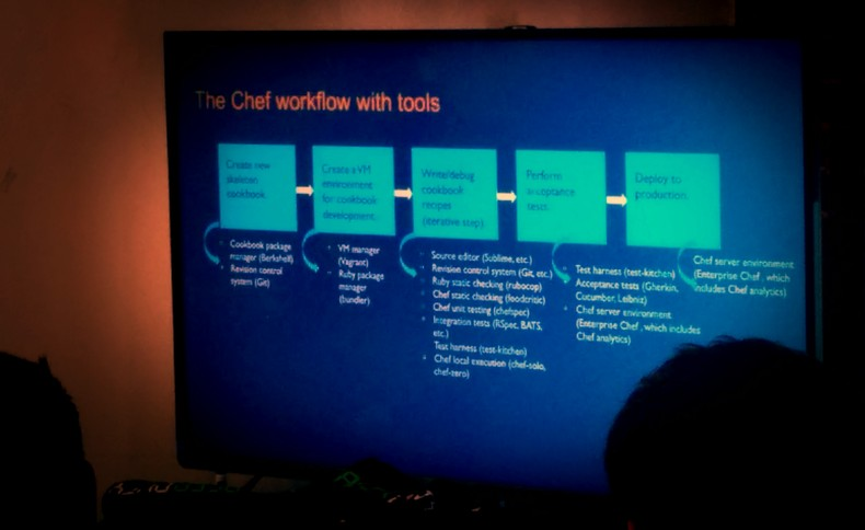 the Chef Workflow with Tools
