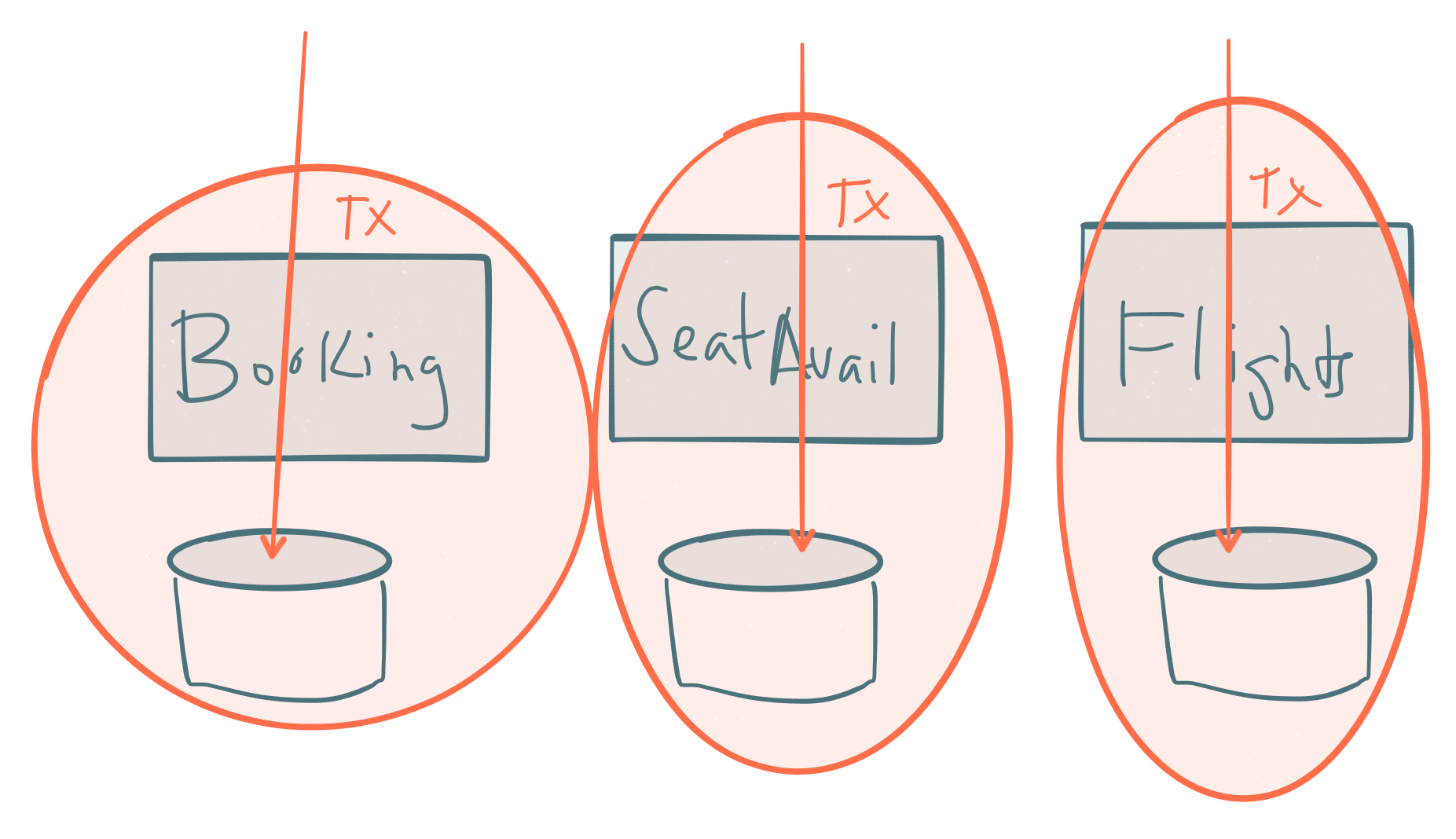 Controle Transacional Programático | TriadWorks