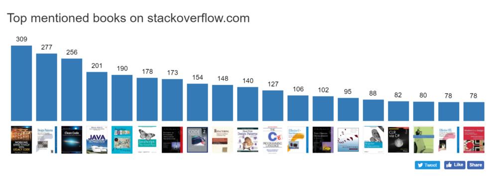 Livros mais recomendados no Stackoverflow