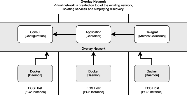Richard Clayton - Application Support in Docker-based