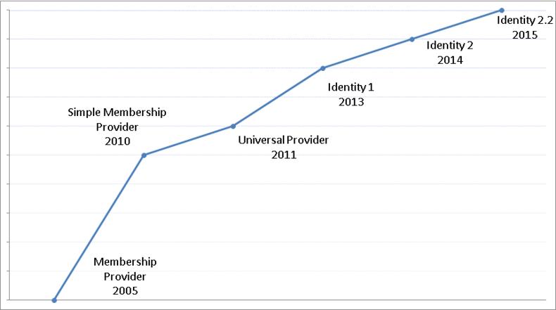 Evolution des frameworks depuis Membership Provider