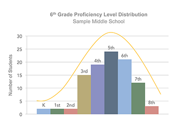 Sample 6th grade student proficiency