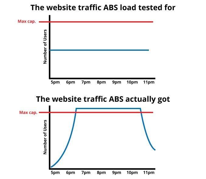Census Traffic