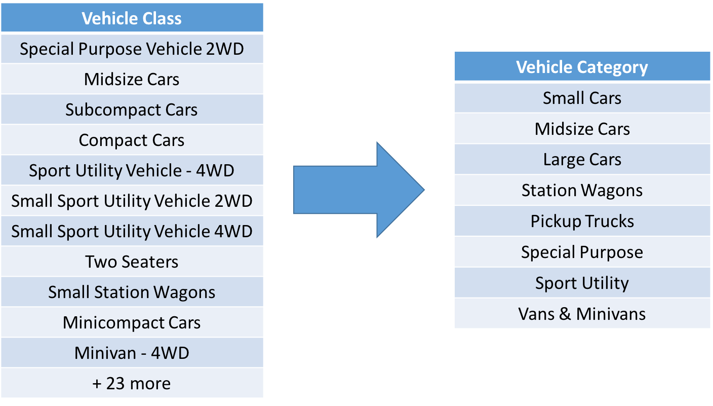 Category Aggregations - Vehicle Class