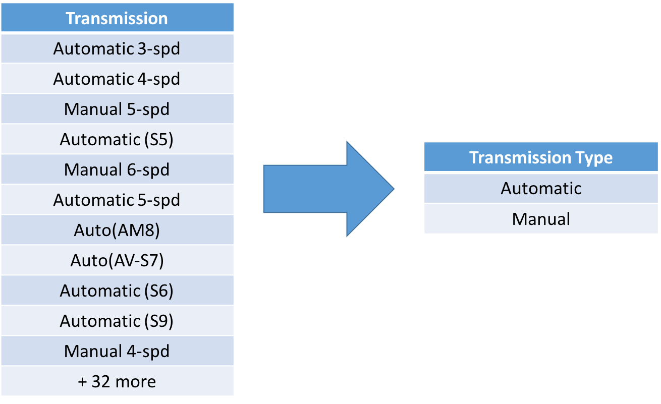 Category Aggregations - Transmission