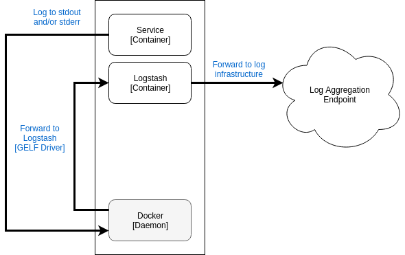 GELF Docker Log Driver