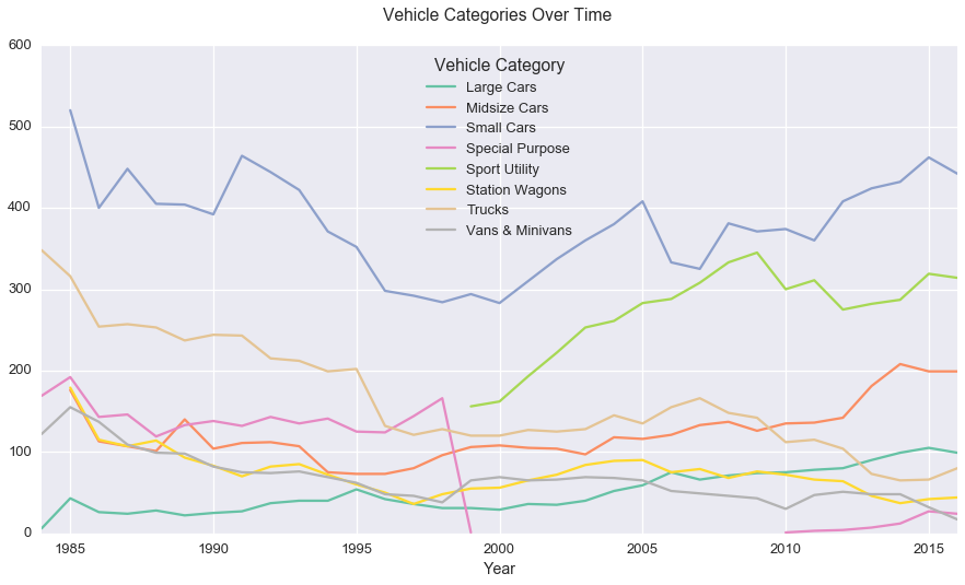 Vehicle Categories Over Time