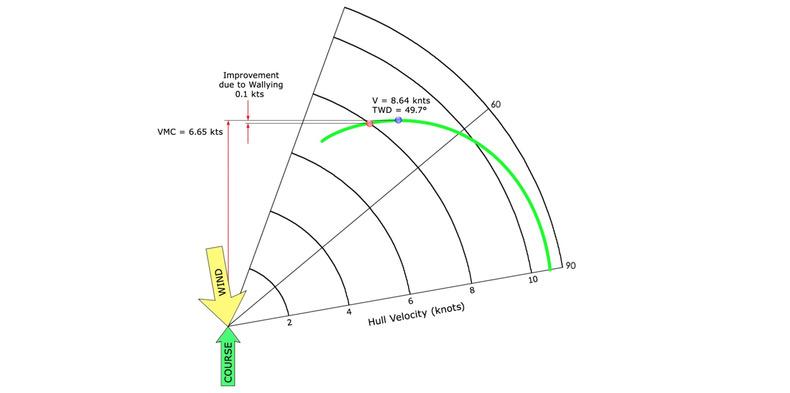 Lifted ACC polar curve