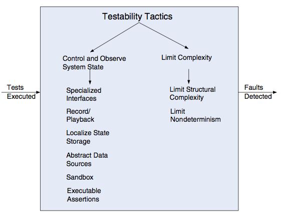 Bass - Testability Tactics