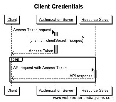 Eric Boumendil - Sécuriser des WebApi avec OAuth2 et Client