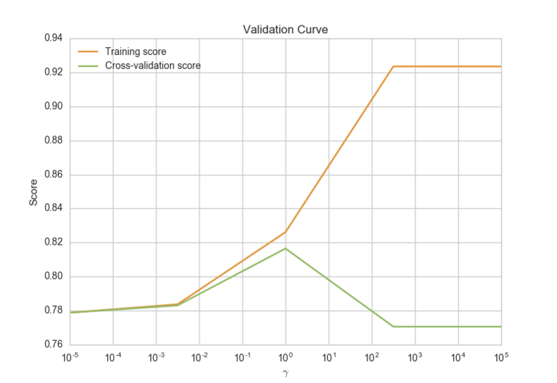 Validation curve