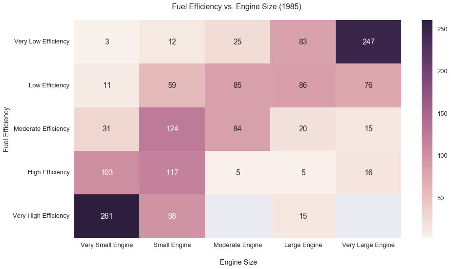Fuel Efficiency by Engine Size Heatmap 1985