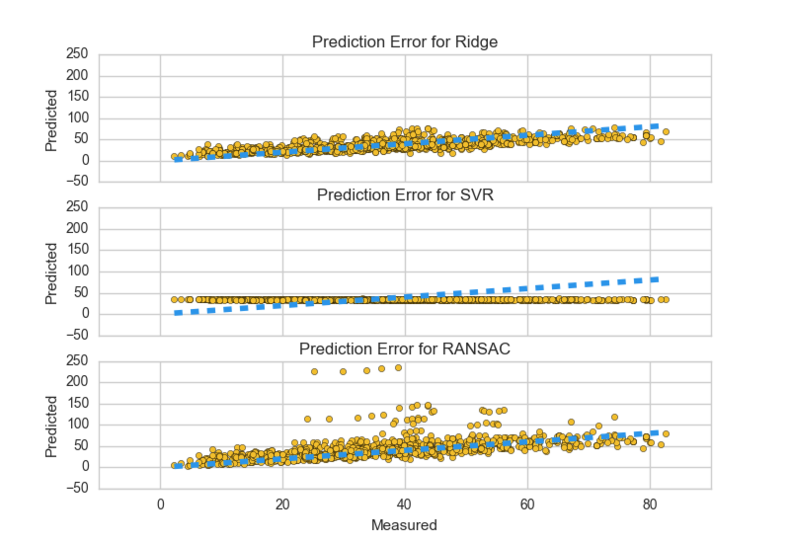 Visualizing error in regression models