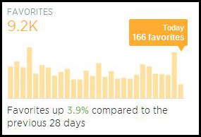 Blogs of War Twitter Analytics - Favorites
