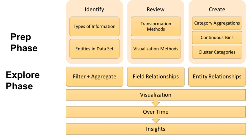 Exploratory Data Analysis Framework