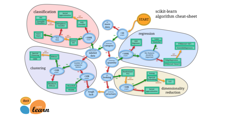 Scikit-Learn: Choosing the Right Estimator