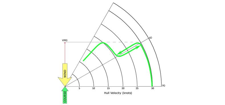 AC72 polar curve