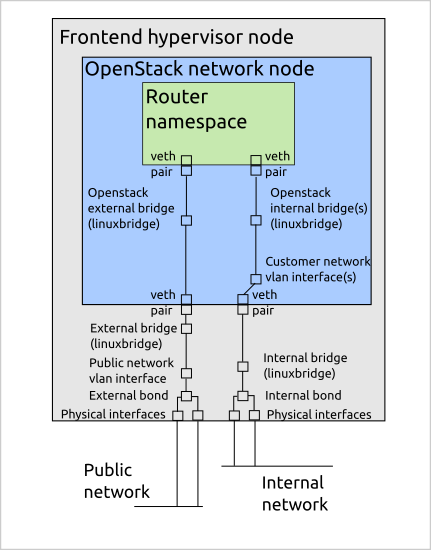 Our network node interfaces