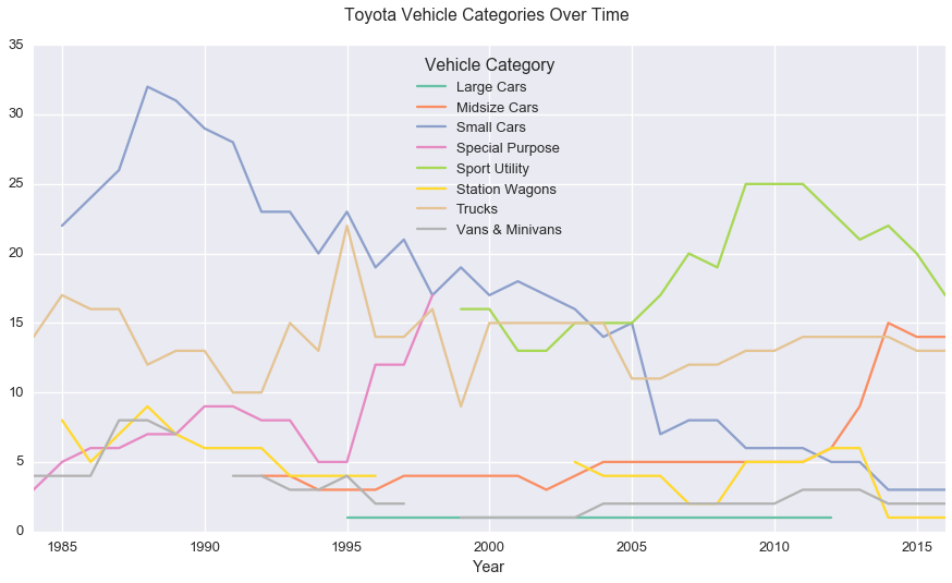 Toyota Vehicle Categories Over Time