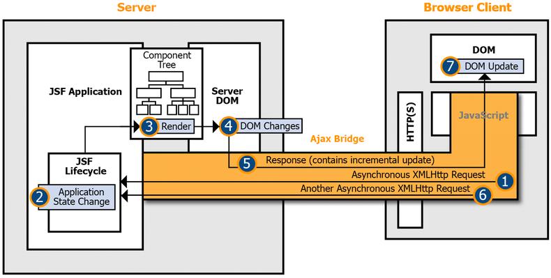 Atualização automática de componentes com JSF