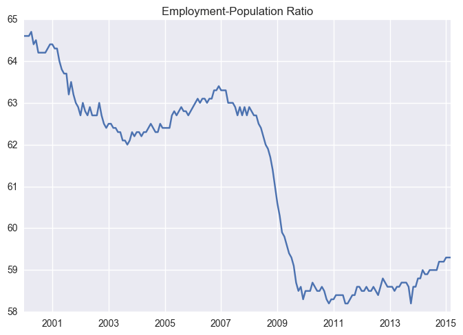 Employment-Population Ratio (LNS12300000)