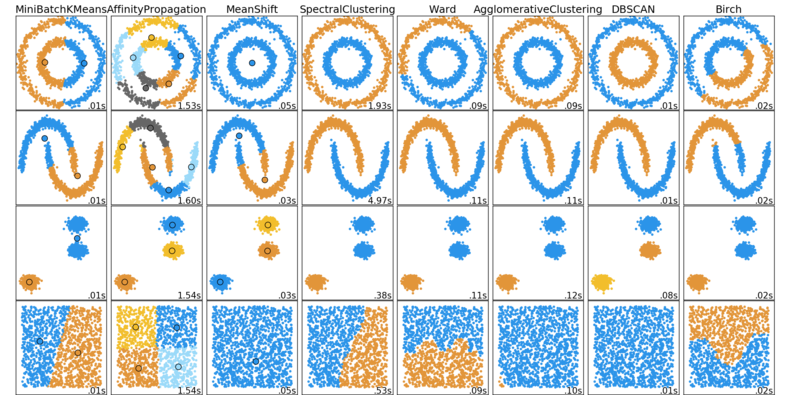 Cluster comparison plot