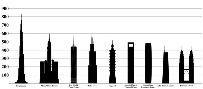 How about the world's tallest buildings?
