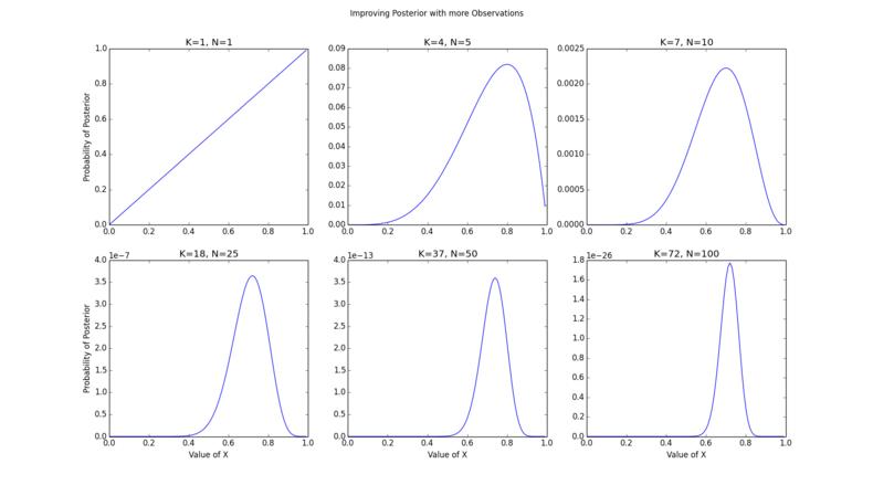 Refining Posterior Distribution
