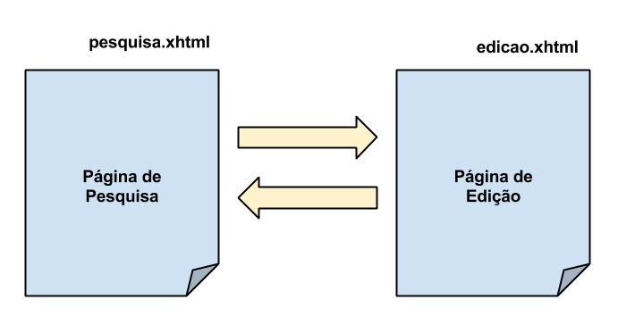 Navegação padrão em JSF - TriadWorks
