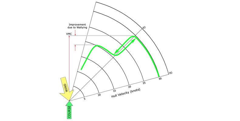 Lifted AC72 polar curve