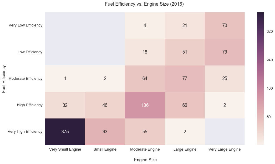 Fuel Efficiency by Engine Size Heatmap 2016