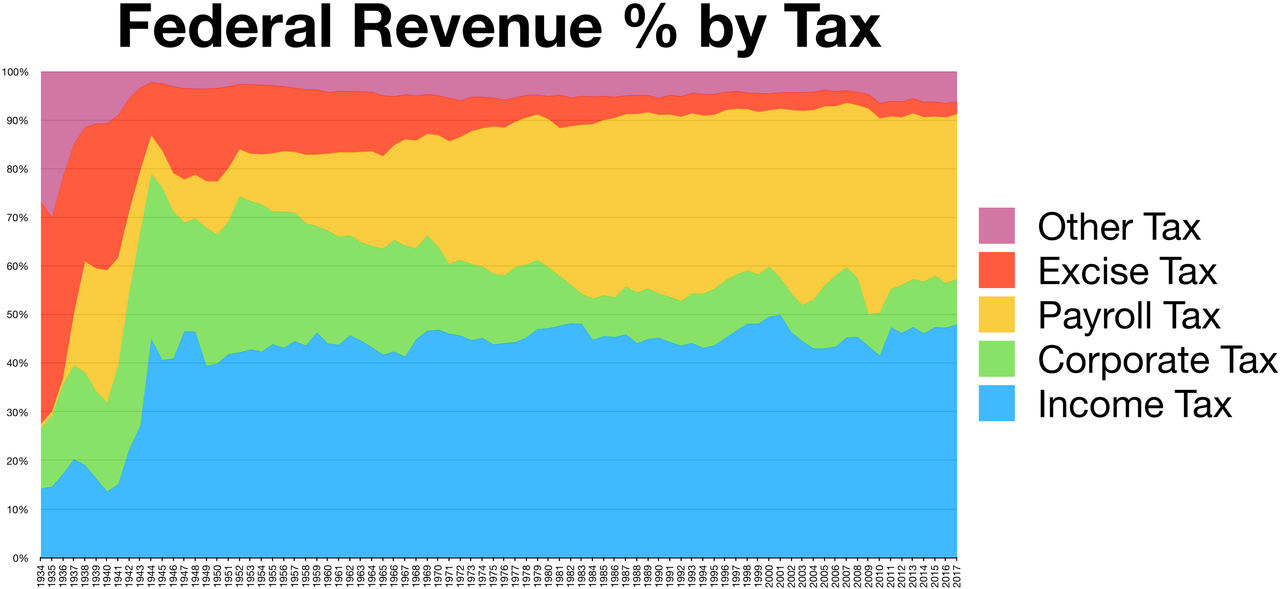 2880px-taxes_revenue_by_source_chart_history_large