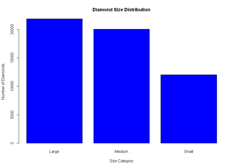 diamonds_bar_chart