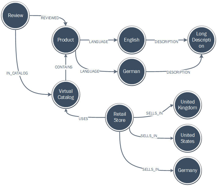 Sample Inventory Tracking Graph Schema