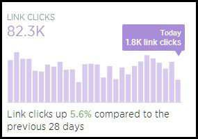 Blogs of War Twitter Analytics - Clicks