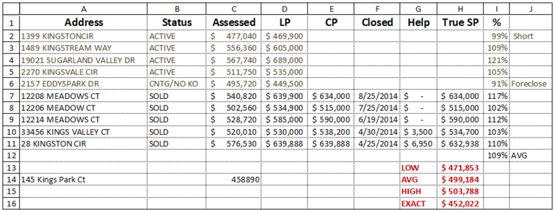 Tax Assessment Analysis for Home Pricing