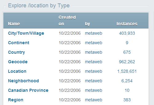 Location types