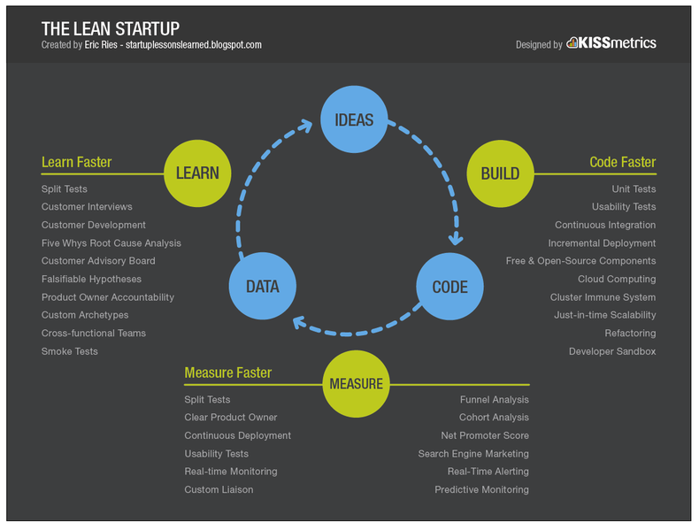 The Startup Cycle