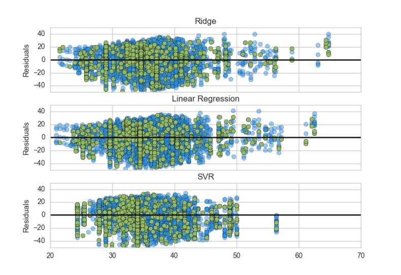 Plotting residuals in regression models